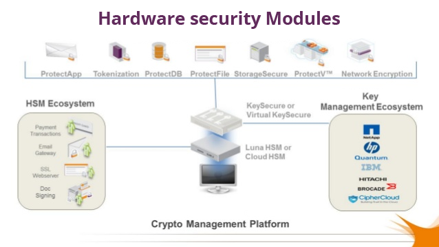 Hardware Security Modules, HSM