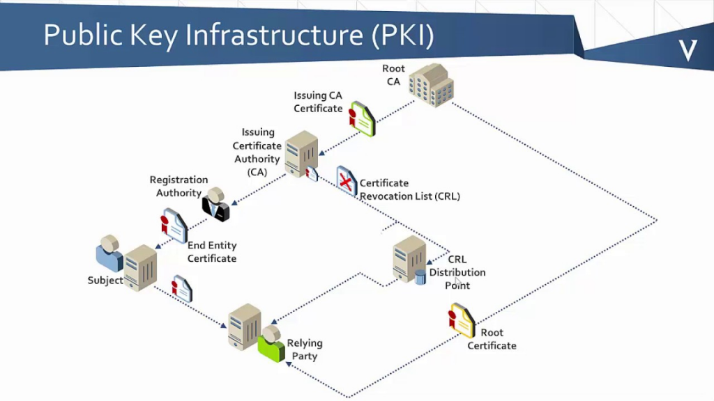 Public_Key_Infrastructure_(PKI)