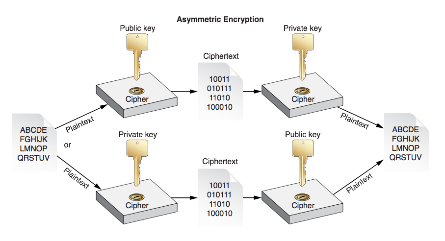 Signing and Encryption