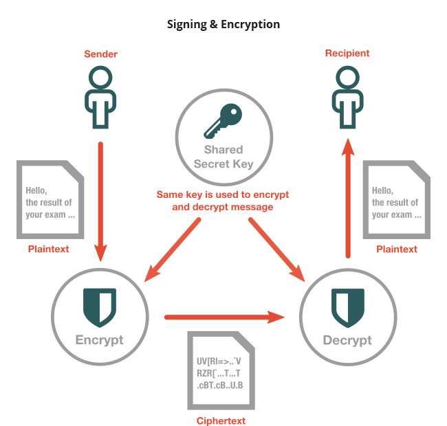 Signing_and_Encryption