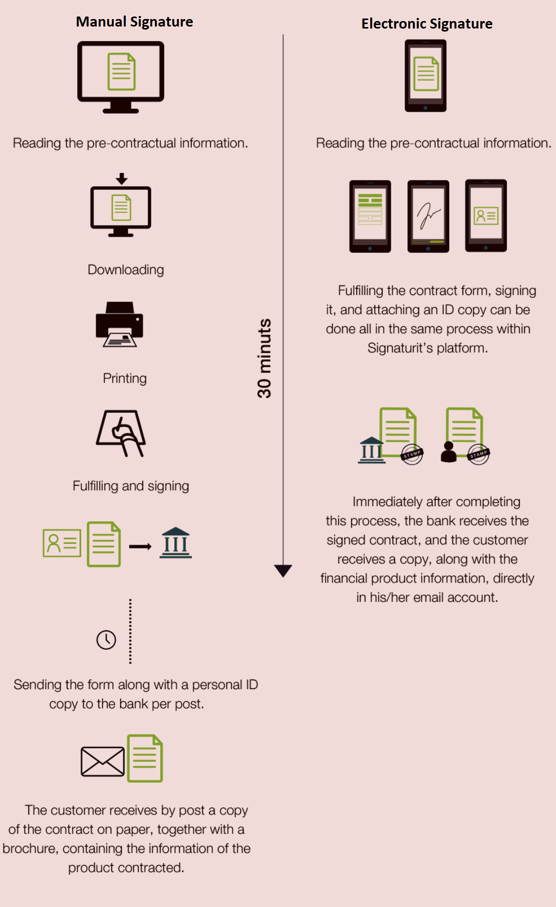 e signature for account opening in banks