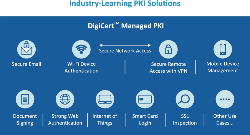 Managed PKI Solution