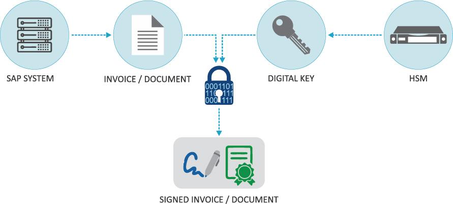 SAP Signing