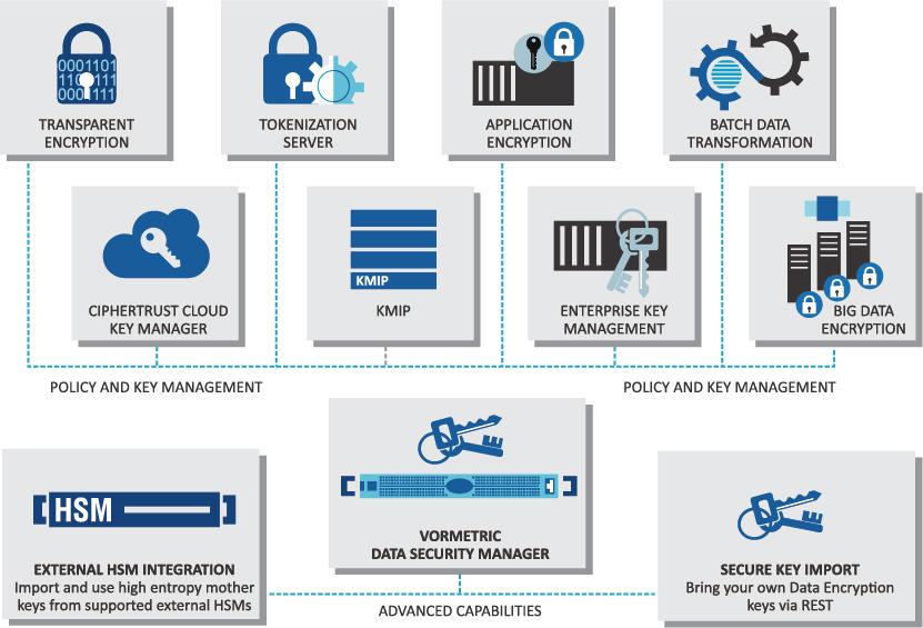 key management system