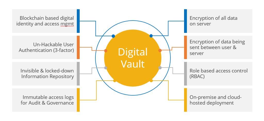 Digital Vault
